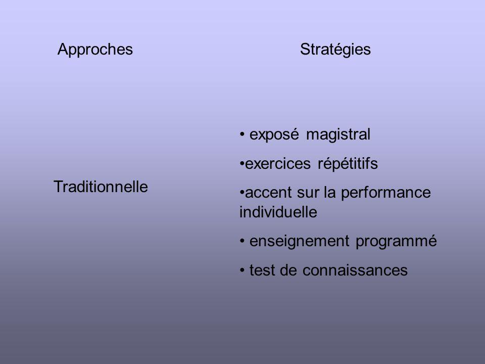 ApprochesStratégies Traditionnelle exposé magistral exercices répétitifs accent sur la performance individuelle enseignement programmé test de connaissances