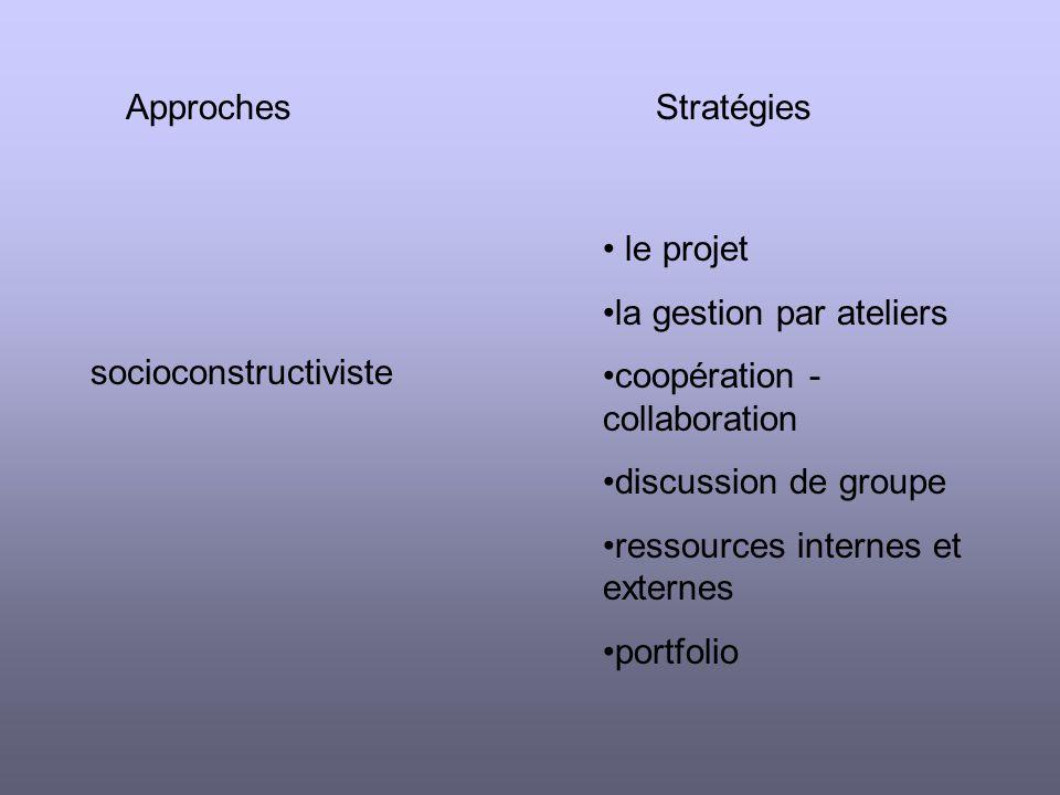 ApprochesStratégies socioconstructiviste le projet la gestion par ateliers coopération - collaboration discussion de groupe ressources internes et externes portfolio