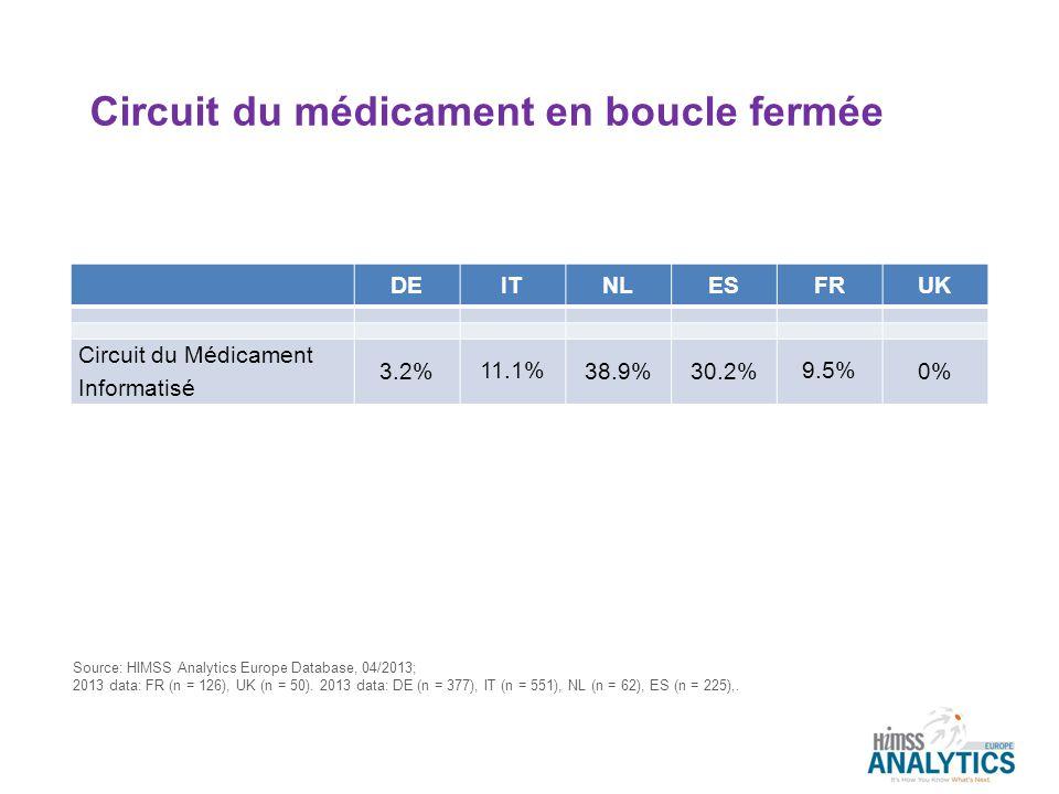 Circuit du médicament en boucle fermée DEITNLESFRUK Circuit du Médicament Informatisé 3.2% 11.1% 38.9%30.2% 9.5% 0% Source: HIMSS Analytics Europe Dat