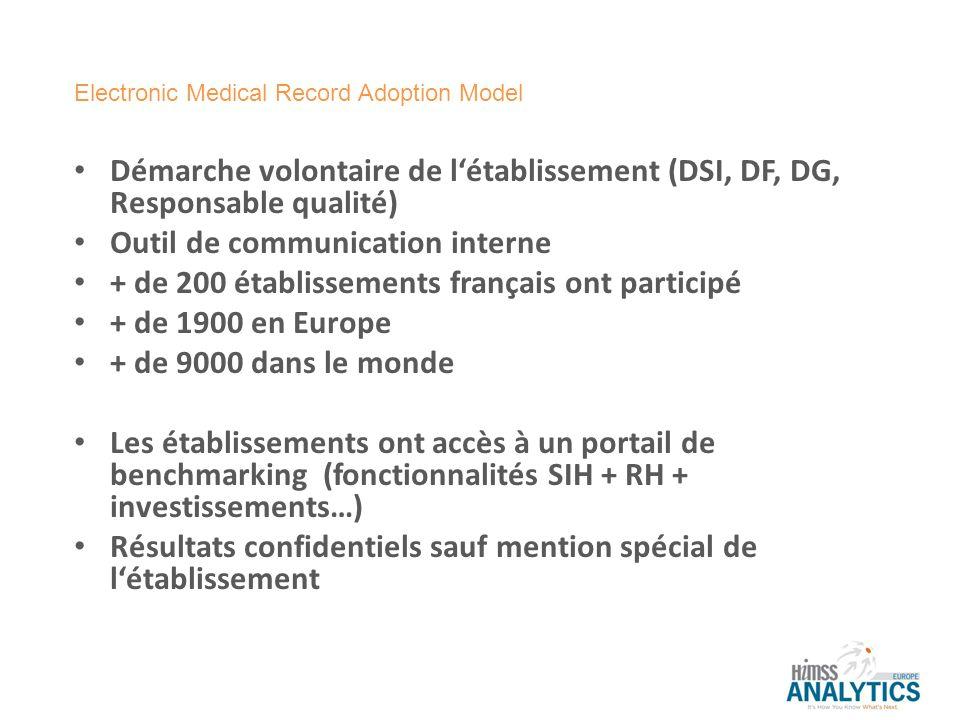 Démarche volontaire de létablissement (DSI, DF, DG, Responsable qualité) Outil de communication interne + de 200 établissements français ont participé