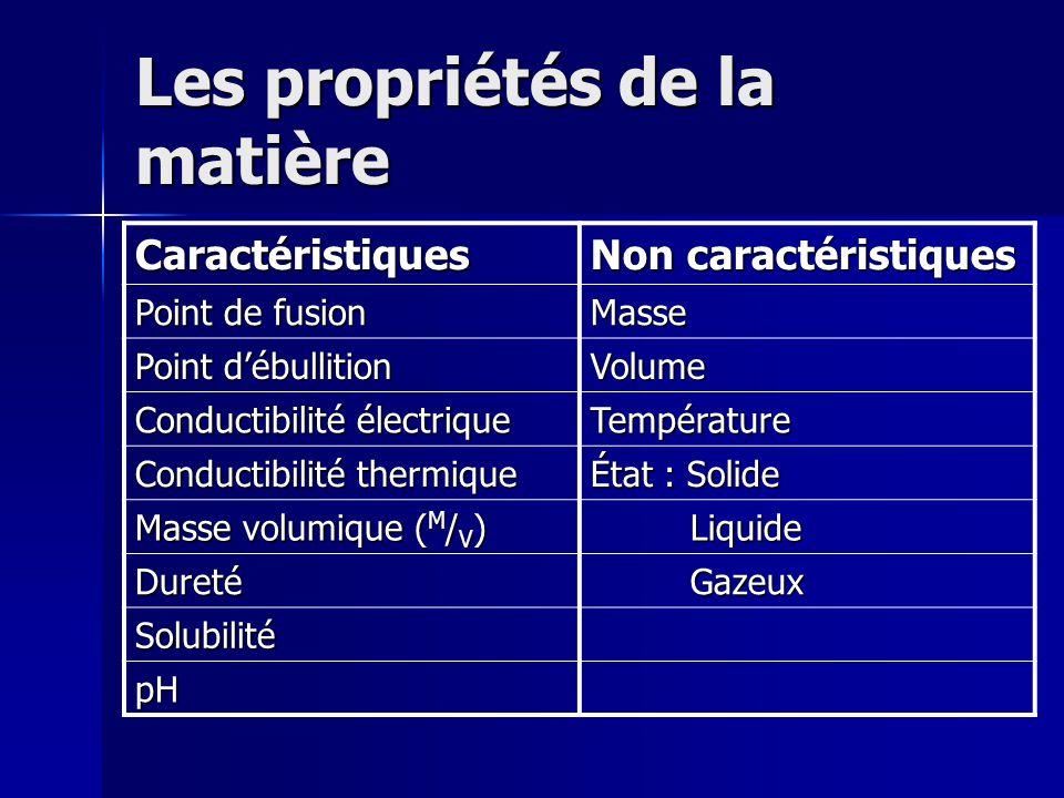 Les propriétés de la matière Caractéristiques Non caractéristiques Point de fusion Masse Point débullition Volume Conductibilité électrique Températur