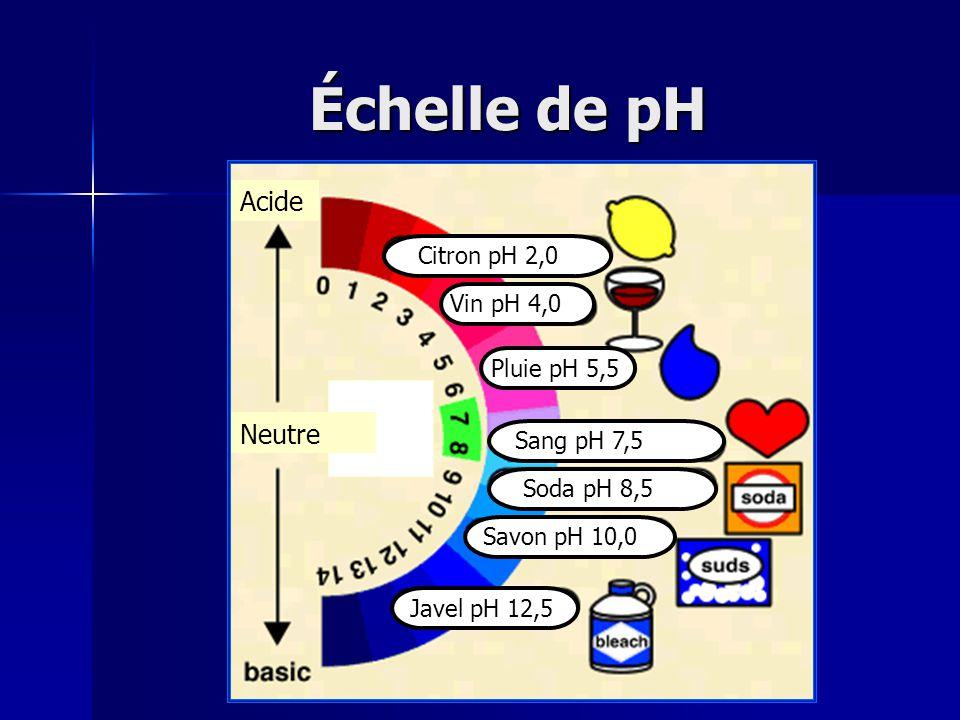 Échelle de pH Citron pH 2,0 Vin pH 4,0 Pluie pH 5,5 Sang pH 7,5 Soda pH 8,5 Savon pH 10,0 Javel pH 12,5 Acide Neutre