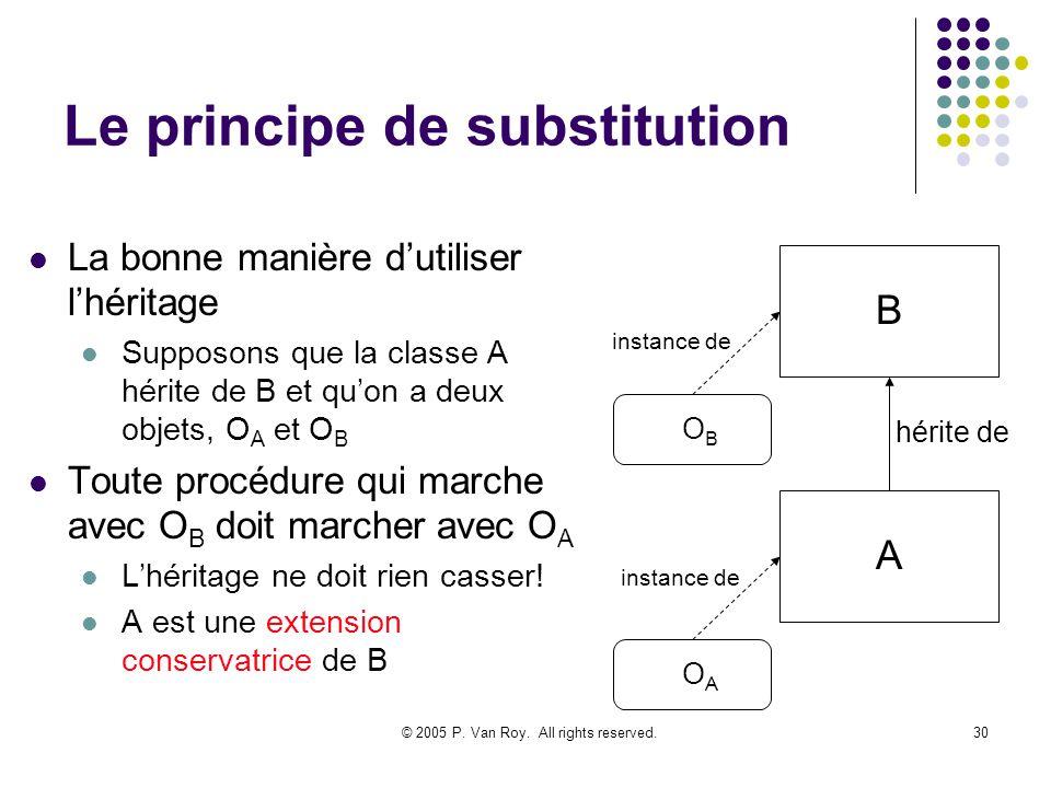 © 2005 P. Van Roy. All rights reserved.30 Le principe de substitution La bonne manière dutiliser lhéritage Supposons que la classe A hérite de B et qu