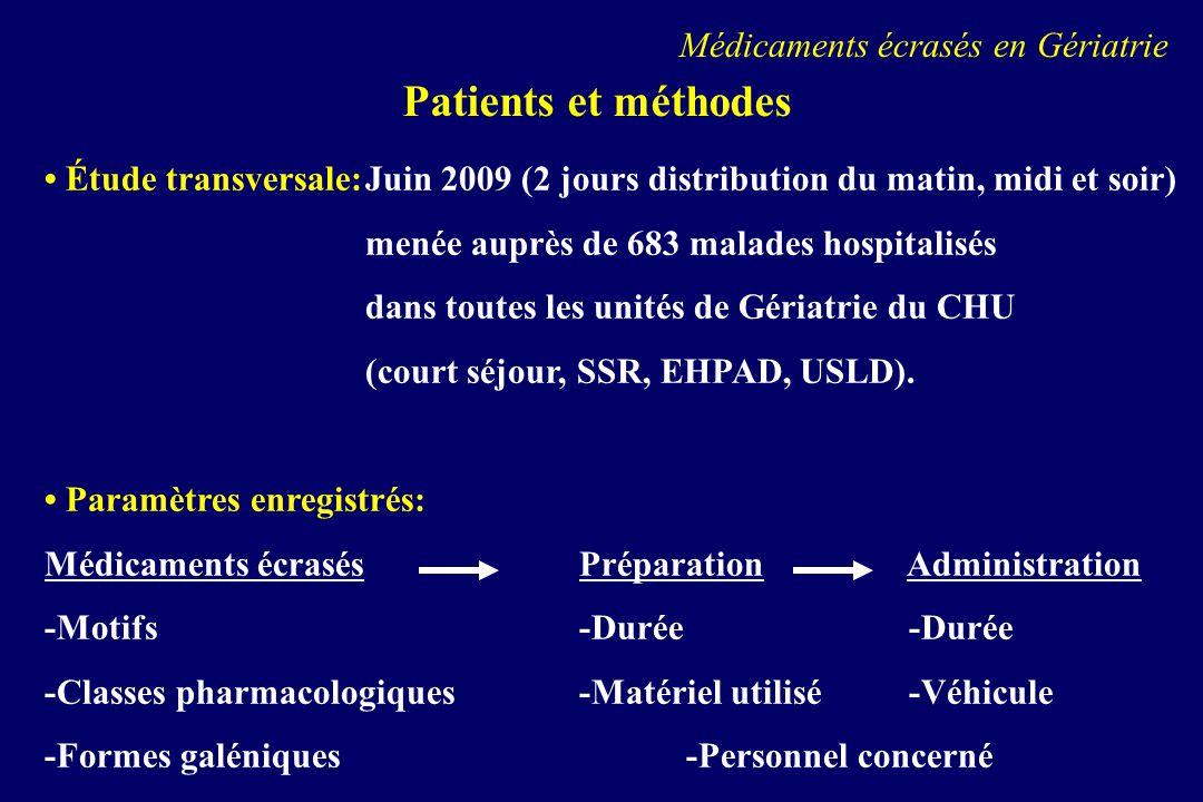 Résultats (1) 221 / 683 malades (32.3%)85.5 +/- 6.5 ansfemmes 74.2% 1528 médicaments écrasés / jour (6.9 +/- 4.0 / patient) : matin (71%) Structures concernées: EHPAD (26%) et USLD (55%) Motifs décrasement avant administration: Troubles de déglutition (67.1%) Tr.