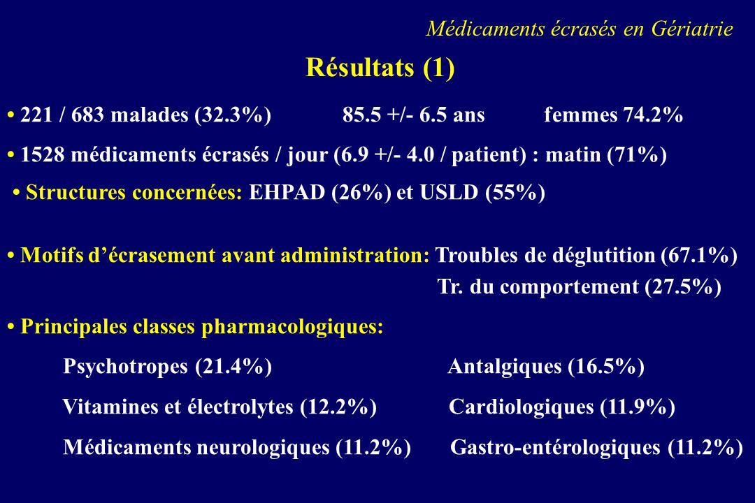 Résultats (1) 221 / 683 malades (32.3%)85.5 +/- 6.5 ansfemmes 74.2% 1528 médicaments écrasés / jour (6.9 +/- 4.0 / patient) : matin (71%) Structures c