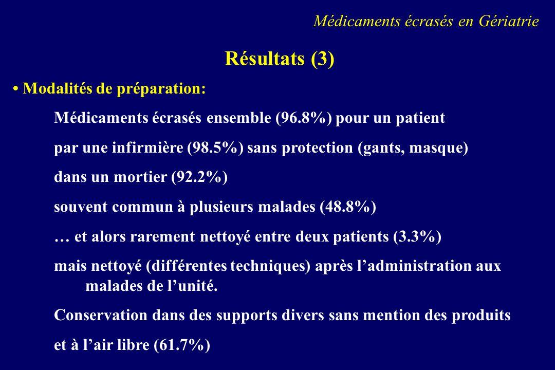Résultats (4) Modalités dadministration: Administration par la personne qui a préparé (79%) généralement une infirmière (85.4%) Immédiatement après la préparation (83.5%) (mais variations).