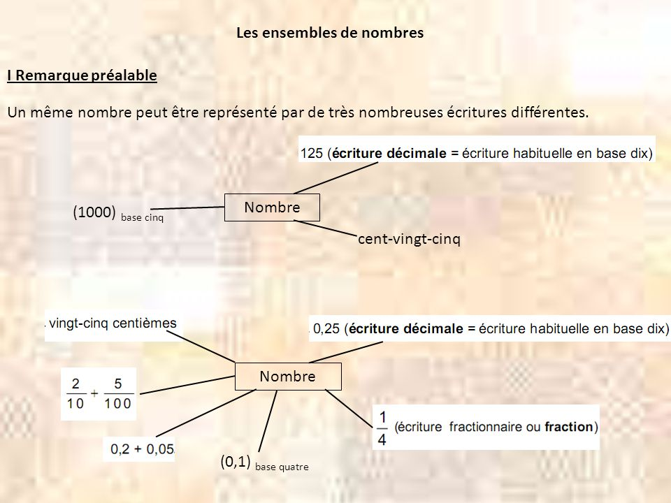 Les ensembles de nombres I Remarque préalable Un même nombre peut être représenté par de très nombreuses écritures différentes. Nombre cent-vingt-cinq