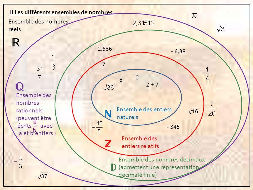 II Les différents ensembles de nombres 0 5 2 + 7 Ensemble des entiers naturels - 7 - 345 Ensemble des entiers relatifs 2,536 - 6,38 D Ensemble des nom