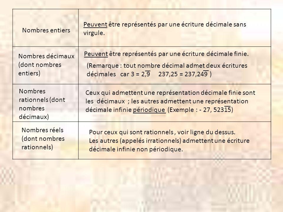 III Nombres décimaux : différentes approches dune même notion 1°) Un nombre décimal est un nombre qui PEUT être représenté par une écriture décimale finie.