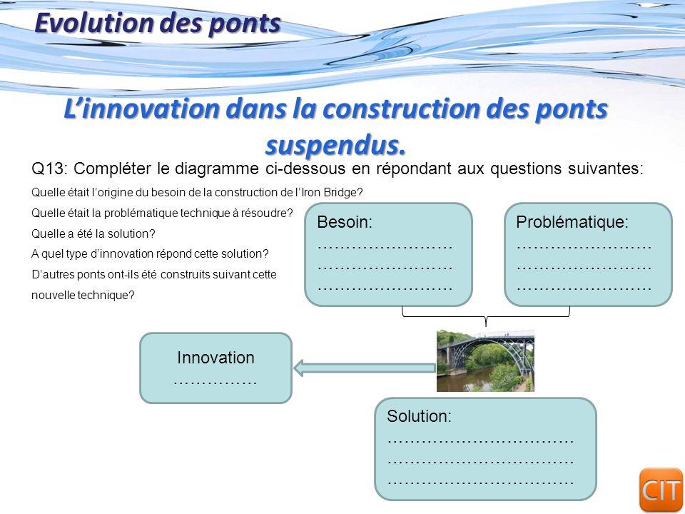 Page 11 Evolution des ponts Q13: Compléter le diagramme ci-dessous en répondant aux questions suivantes: Quelle était lorigine du besoin de la constru