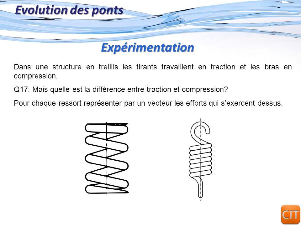 Page 16 Evolution des ponts Dans une structure en treillis les tirants travaillent en traction et les bras en compression. Q17: Mais quelle est la dif