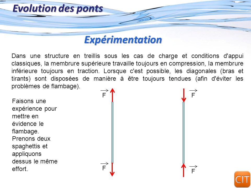 Page 17 Evolution des ponts Dans une structure en treillis sous les cas de charge et conditions d'appui classiques, la membrure supérieure travaille t