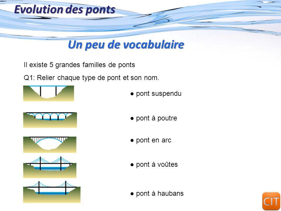 Page 4 Evolution des ponts Il existe 5 grandes familles de ponts Q1: Relier chaque type de pont et son nom. Un peu de vocabulaire pont suspendu pont à