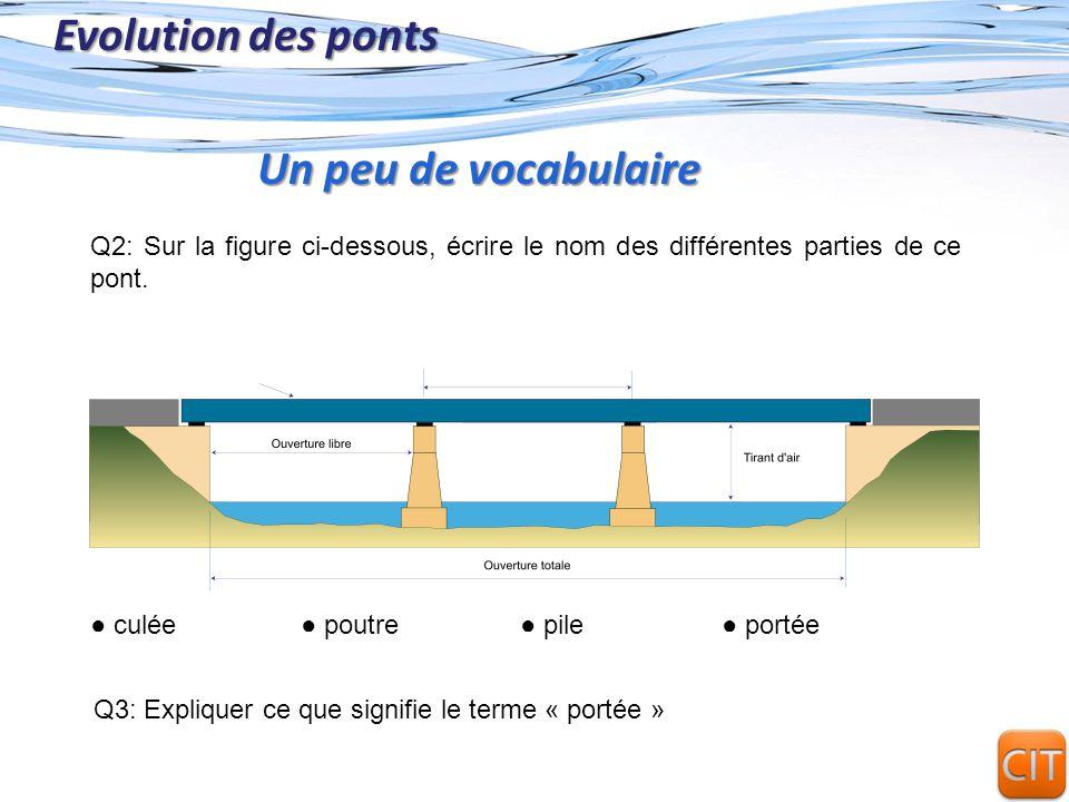 Page 5 Evolution des ponts Q2: Sur la figure ci-dessous, écrire le nom des différentes parties de ce pont. Un peu de vocabulaire culée poutre portée p