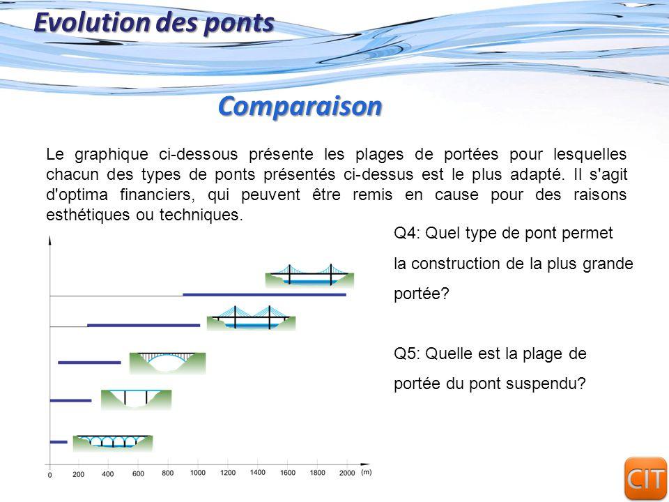 Page 6 Evolution des ponts Le graphique ci-dessous présente les plages de portées pour lesquelles chacun des types de ponts présentés ci-dessus est le