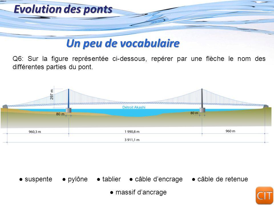 Page 8 Evolution des ponts Q6: Sur la figure représentée ci-dessous, repérer par une flèche le nom des différentes parties du pont. Un peu de vocabula