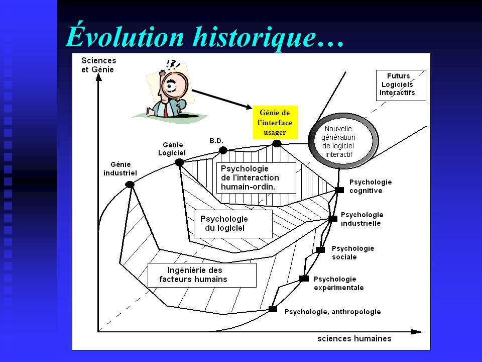 Évolution historique… Génie de linterface usager