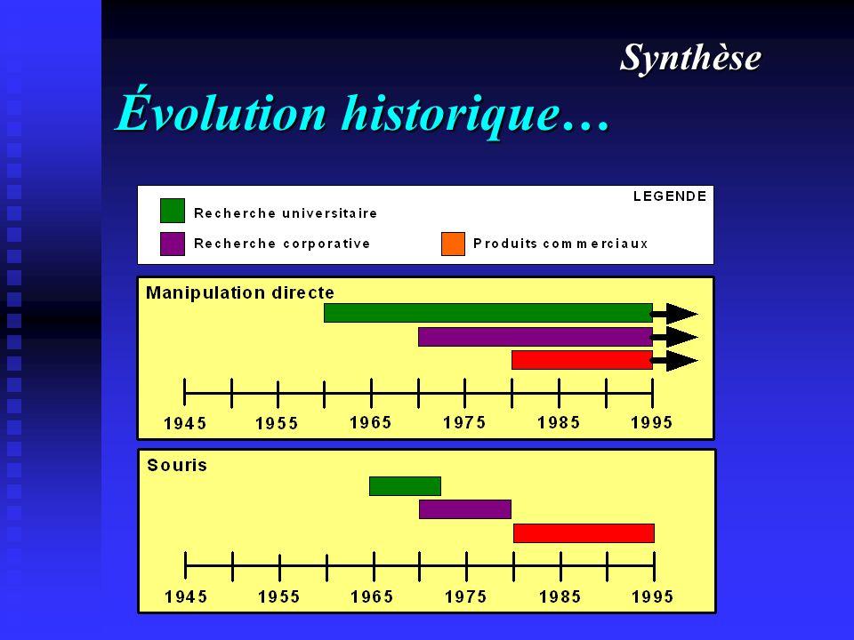 Évolution historique… Synthèse