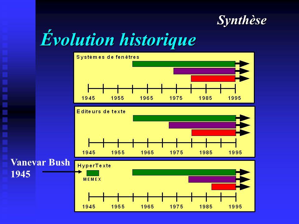 Évolution historique Synthèse Vanevar Bush 1945
