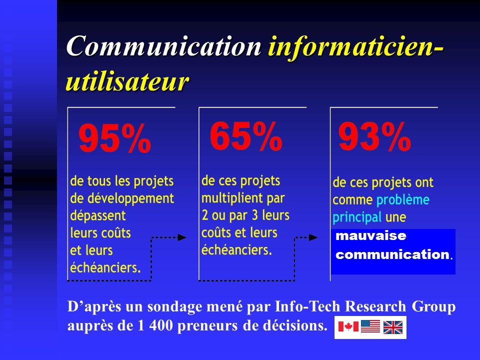 Communication informaticien- utilisateur Daprès un sondage mené par Info-Tech Research Group auprès de 1 400 preneurs de décisions. mauvaise communica