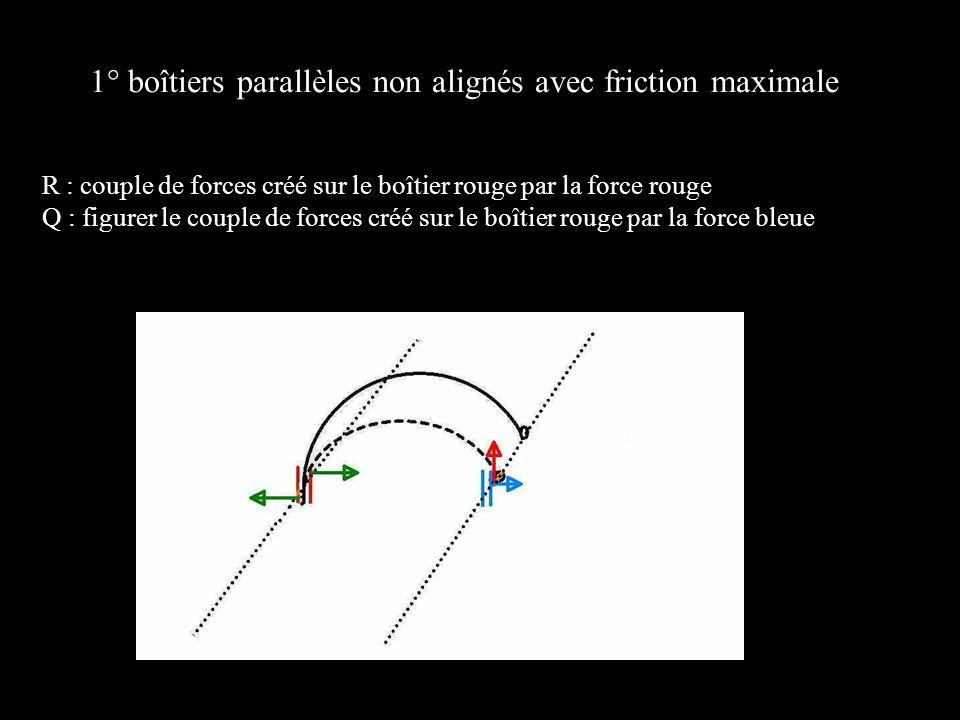 1° boîtiers parallèles non alignés avec friction maximale R : couple de forces créé sur le boîtier rouge par la force rouge Q : figurer le couple de f