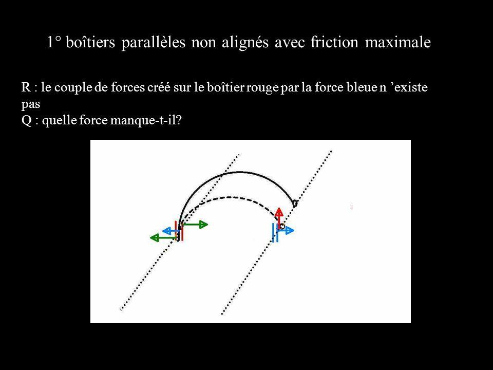 1° boîtiers parallèles non alignés avec friction maximale R : le couple de forces créé sur le boîtier rouge par la force bleue n existe pas Q : quelle
