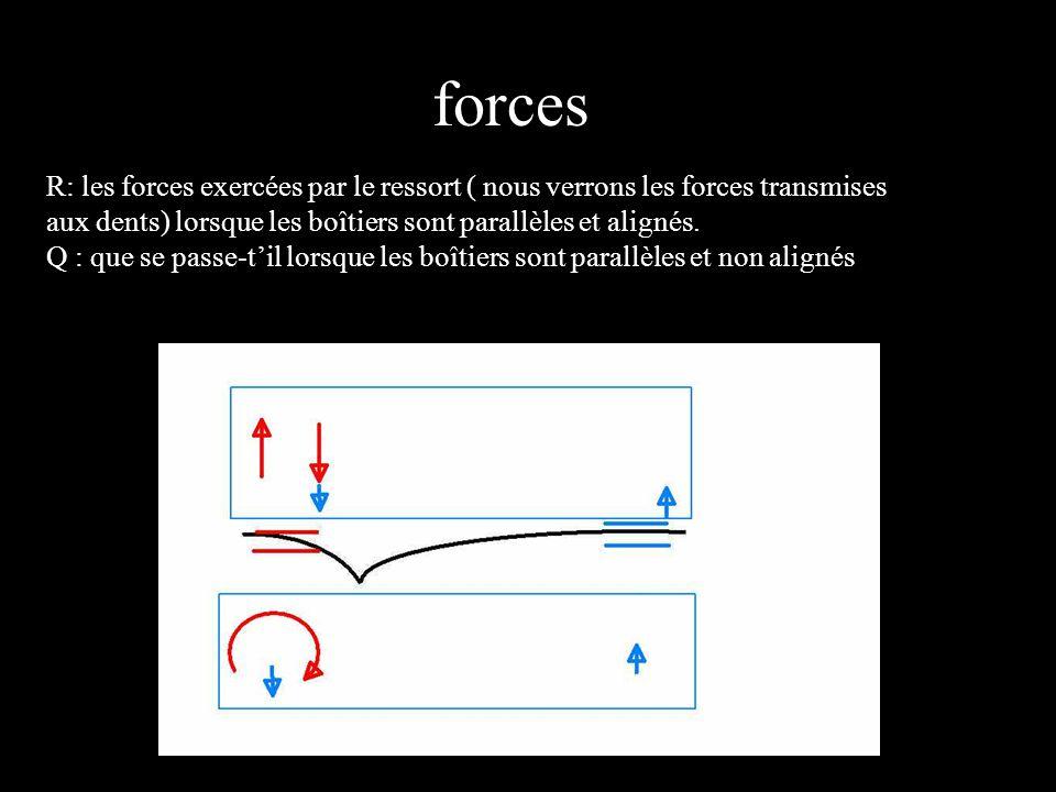 forces R: les forces exercées par le ressort ( nous verrons les forces transmises aux dents) lorsque les boîtiers sont parallèles et alignés. Q : que
