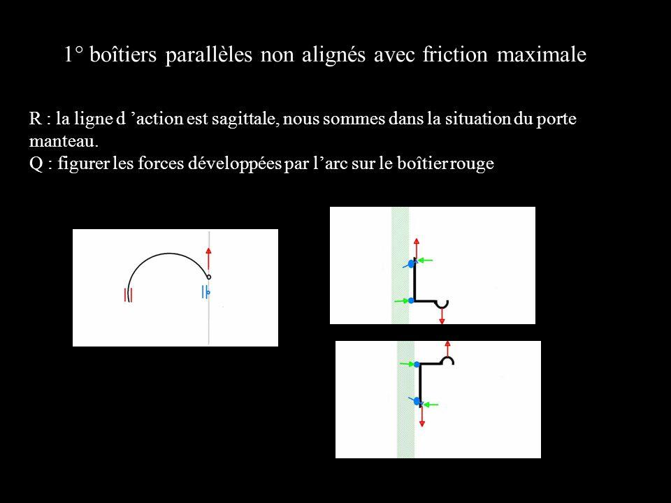 1° boîtiers parallèles non alignés avec friction maximale R : la ligne d action est sagittale, nous sommes dans la situation du porte manteau. Q : fig