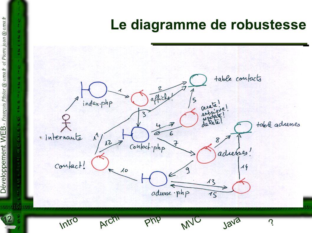 12 Développement WEB - François.Pfister @ ema.fr et Pierre.jean @ ema.fr Intro Archi Php Java ? MVC Le diagramme de robustesse