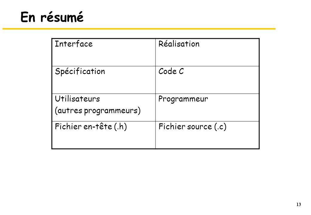 13 En résumé InterfaceRéalisation SpécificationCode C Utilisateurs (autres programmeurs) Programmeur Fichier en-tête (.h)Fichier source (.c)