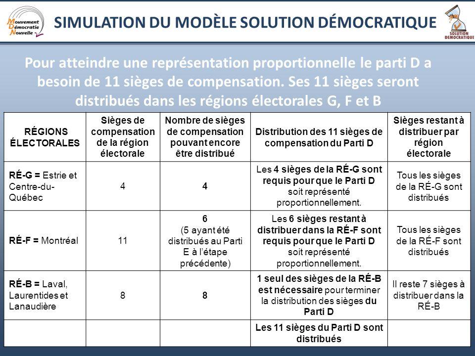10 Pour atteindre une représentation proportionnelle le parti D a besoin de 11 sièges de compensation.