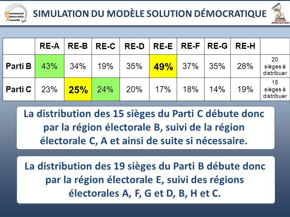 11 La distribution des 19 sièges du Parti B débute donc par la région électorale E, suivi des régions électorales A, F, G et D, B, H et C.