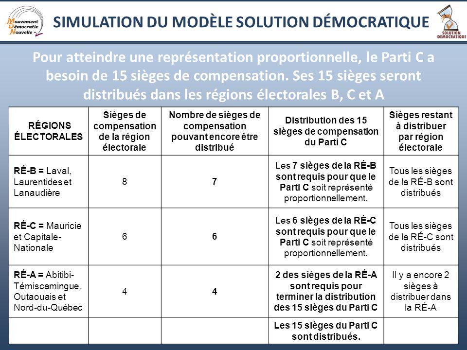 12 Pour atteindre une représentation proportionnelle, le Parti C a besoin de 15 sièges de compensation.
