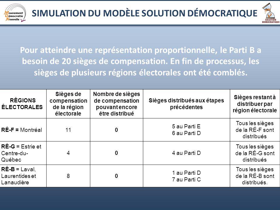13 Pour atteindre une représentation proportionnelle, le Parti B a besoin de 20 sièges de compensation.
