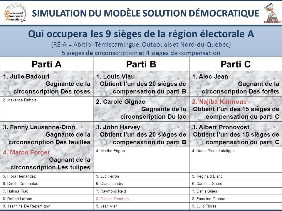 15 SIMULATION DU MODÈLE SOLUTION DÉMOCRATIQUE Qui occupera les 9 sièges de la région électorale A (RÉ-A = Abitibi-Témiscamingue, Outaouais et Nord-du-Québec) 5 sièges de circonscription et 4 sièges de compensation Parti AParti BParti C 1.