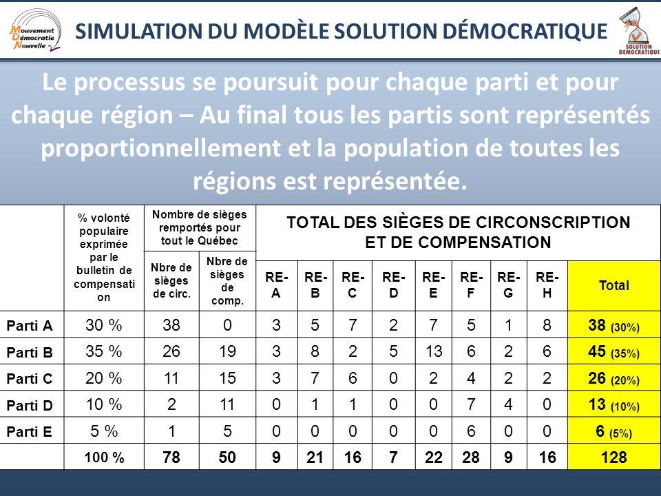 16 Le processus se poursuit pour chaque parti et pour chaque région – Au final tous les partis sont représentés proportionnellement et la population de toutes les régions est représentée.
