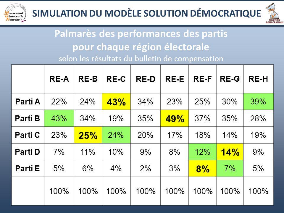 7 Palmarès des performances des partis pour chaque région électorale selon les résultats du bulletin de compensation RE-ARE-BRE-CRE-DRE-ERE-FRE-GRE-H Parti A22%24% 43% 34%23%25%30%39% Parti B43%34%19%35% 49% 37%35%28% Parti C23% 25% 24%20%17%18%14%19% Parti D7%11%10%9%8%12% 14% 9% Parti E5%6%4%2%3% 8% 7%5% 100% SIMULATION DU MODÈLE SOLUTION DÉMOCRATIQUE
