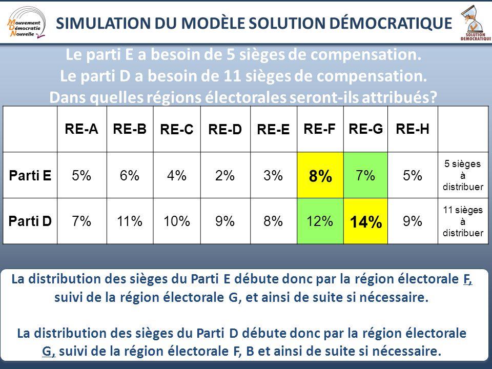8 Le parti E a besoin de 5 sièges de compensation.