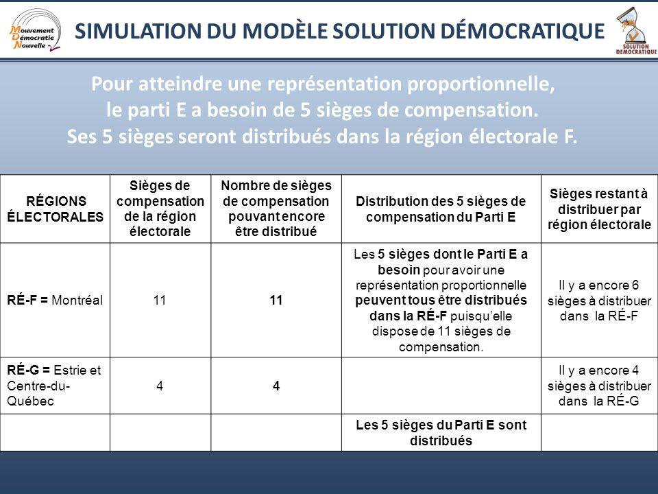 9 Pour atteindre une représentation proportionnelle, le parti E a besoin de 5 sièges de compensation.