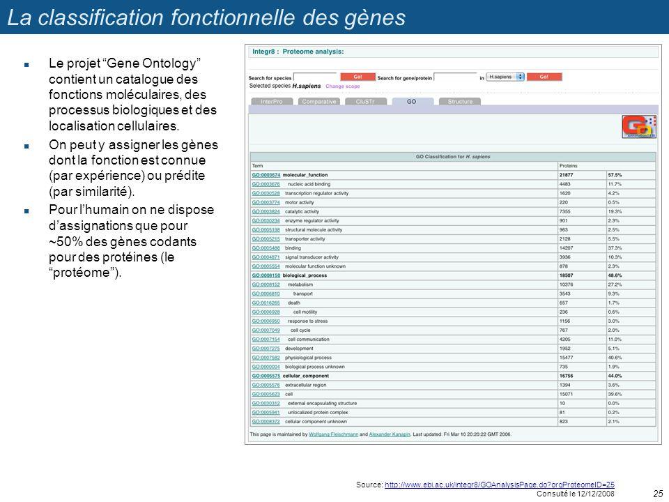 La classification fonctionnelle des gènes Le projet Gene Ontology contient un catalogue des fonctions moléculaires, des processus biologiques et des l