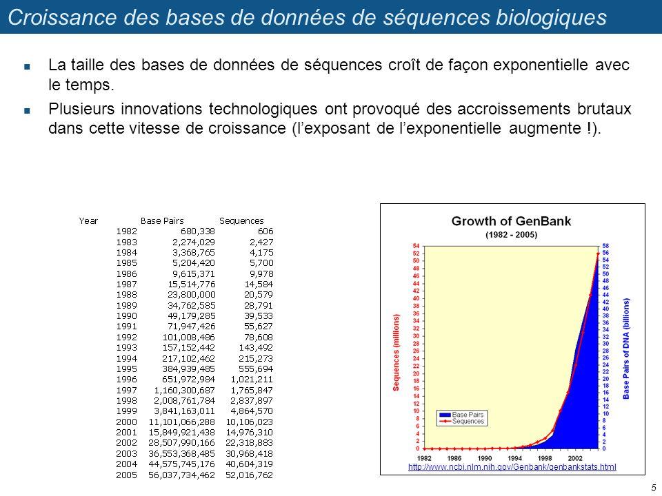 http://www.ncbi.nlm.nih.gov/Genbank/genbankstats.html Croissance des bases de données de séquences biologiques La taille des bases de données de séque