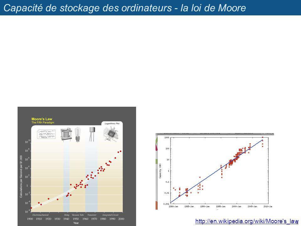 Capacité de stockage des ordinateurs - la loi de Moore 6 http://en.wikipedia.org/wiki/Moore's_law