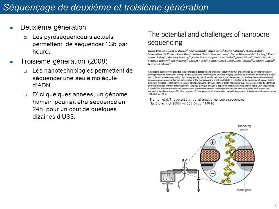 Séquençage de deuxième et troisième génération Deuxième génération Les pyroséquenceurs actuels permettent de séquencer 1Gb par heure. Troisième généra