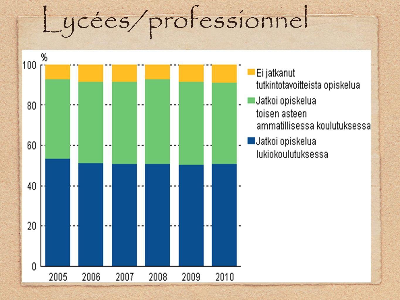 Lycées/professionnel