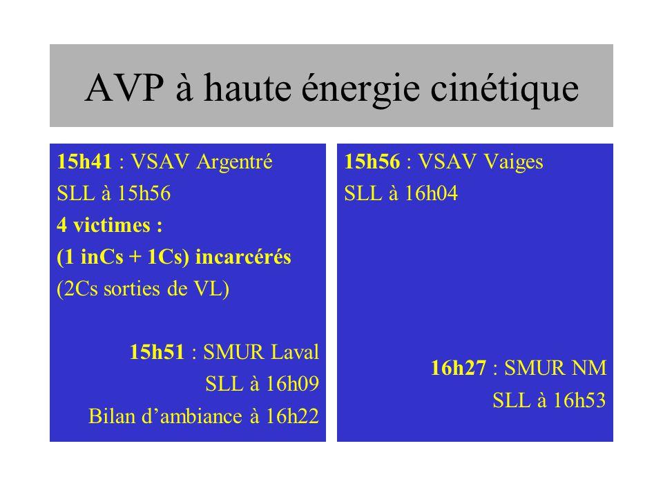 AVP à très haute énergie cinétique A inCs persistante (GCS 3/15), ACR « récupéré », abdo tendu sans contracture, thorax symétrique à palpation Nle, 93/53, 137/mn, => VVP remplissage, intubation sans drogue + VC B Cs éjectée ?, 15/15, volet thoracique G, 88% AA, 14/-, 100/mn, sensation dencombrement, trauma facial fermé C Cs éjectée ?, trauma bassin, abdomen souple mais douloureux (EVA 7/10), 13/7, 110/mn, V 27/mn, 100% AA D Cs incarcéré non écrasé des MI, PCI, GCS 15/15, trauma facial délabrant, trauma fermé MSD, ecchymose dorsale D, 102/62, 95%AA