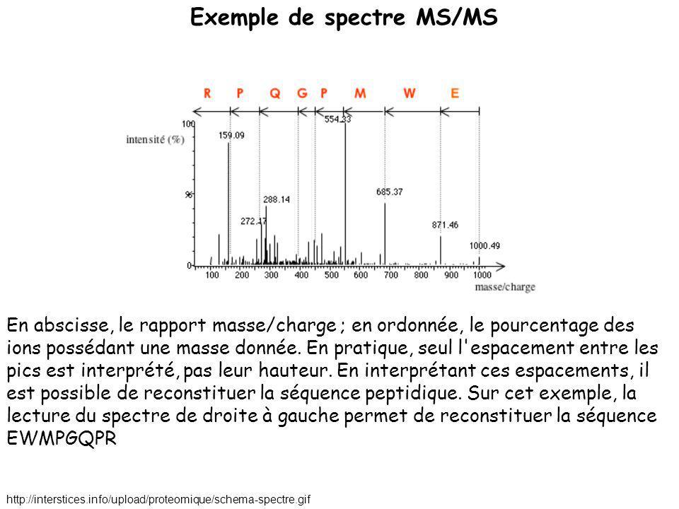 En abscisse, le rapport masse/charge ; en ordonnée, le pourcentage des ions possédant une masse donnée. En pratique, seul l'espacement entre les pics