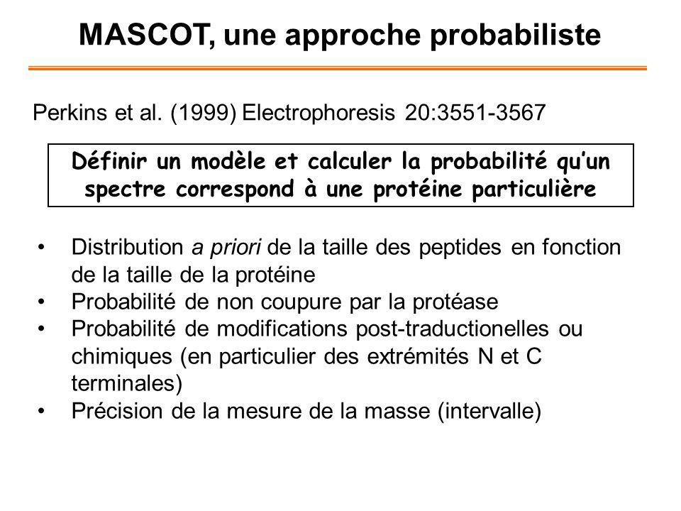 MASCOT, une approche probabiliste Perkins et al. (1999) Electrophoresis 20:3551-3567 Définir un modèle et calculer la probabilité quun spectre corresp