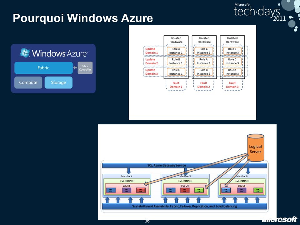 36 Pourquoi Windows Azure
