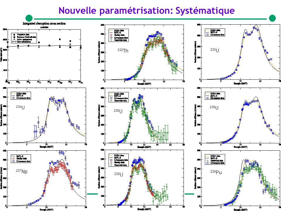 12giacri@cea.fr26/01/2005 Nouvelle paramétrisation: Systématique 237 Np 238 U 233 U 232 Th 239 Pu 236 U 235 U 234 U