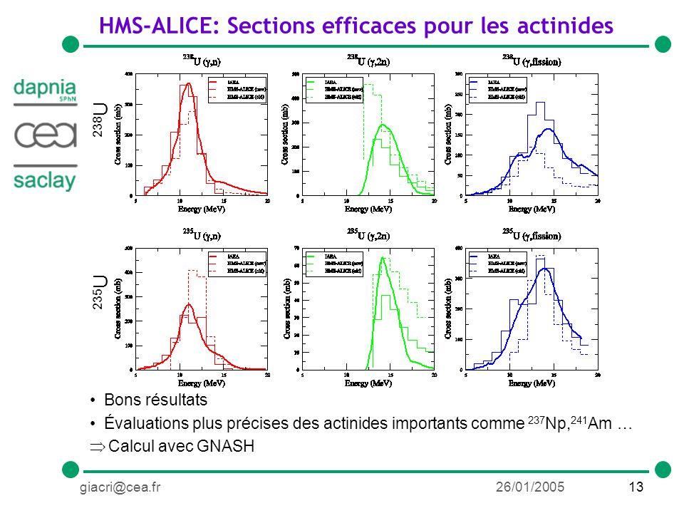 13giacri@cea.fr26/01/2005 HMS-ALICE: Sections efficaces pour les actinides Bons résultats Évaluations plus précises des actinides importants comme 237 Np, 241 Am … Calcul avec GNASH 238 U 235 U